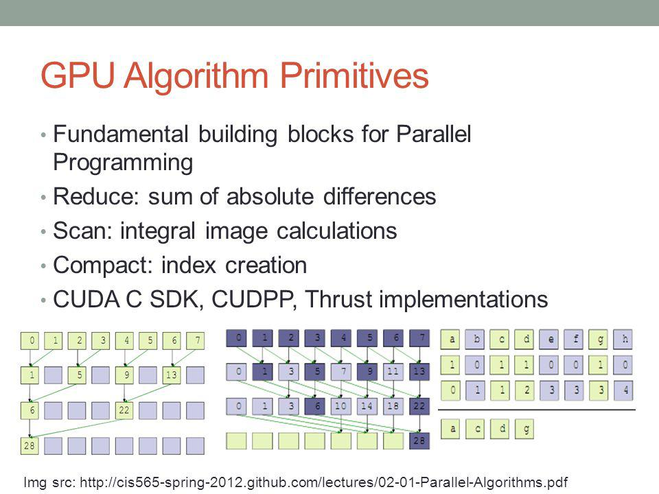 GPU Algorithm Primitives Fundamental building blocks for Parallel Programming Reduce: sum of absolute differences Scan: integral image calculations Co