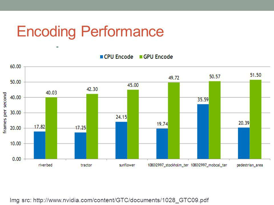 Encoding Performance Img src: http://www.nvidia.com/content/GTC/documents/1028_GTC09.pdf