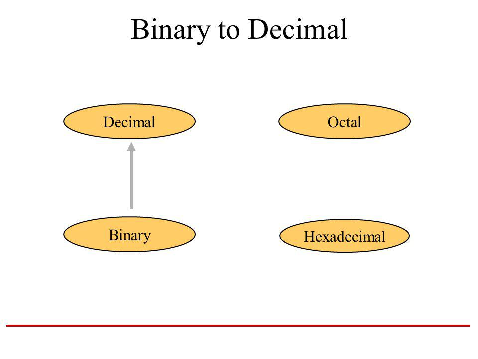 Binary to Decimal Hexadecimal DecimalOctal Binary