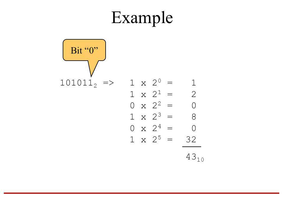 Example 101011 2 => 1 x 2 0 = 1 1 x 2 1 = 2 0 x 2 2 = 0 1 x 2 3 = 8 0 x 2 4 = 0 1 x 2 5 = 32 43 10 Bit 0