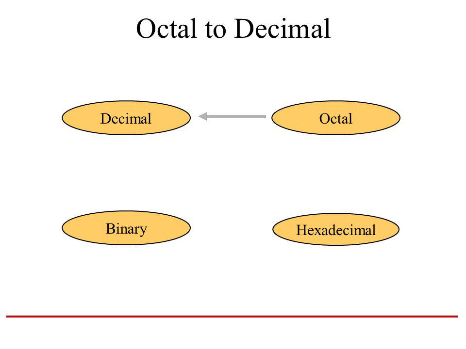 Octal to Decimal Hexadecimal DecimalOctal Binary
