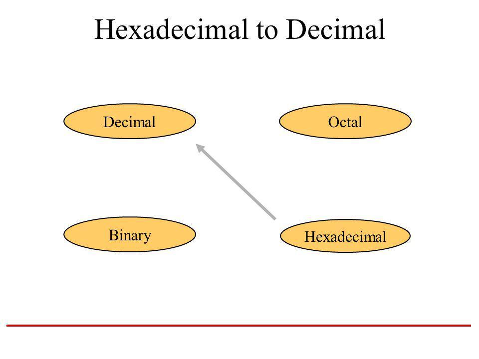 Hexadecimal to Decimal Hexadecimal DecimalOctal Binary