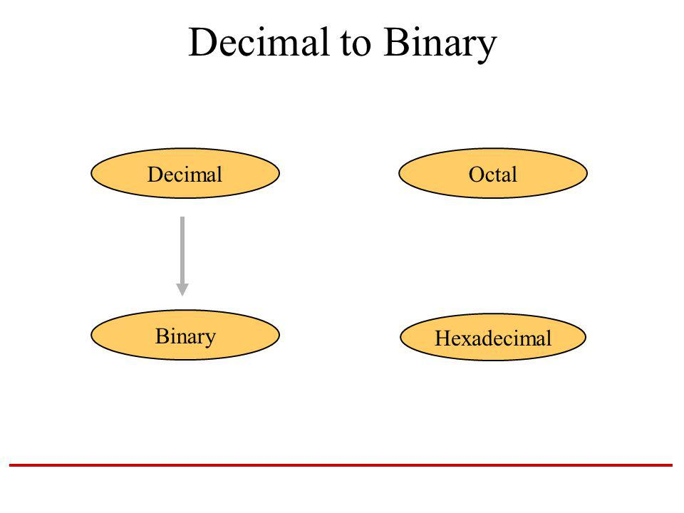 Decimal to Binary Hexadecimal DecimalOctal Binary