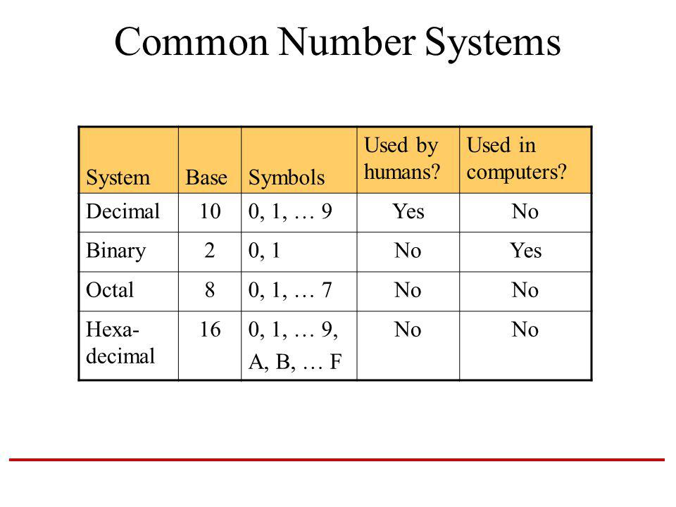 Common Number Systems SystemBaseSymbols Used by humans.