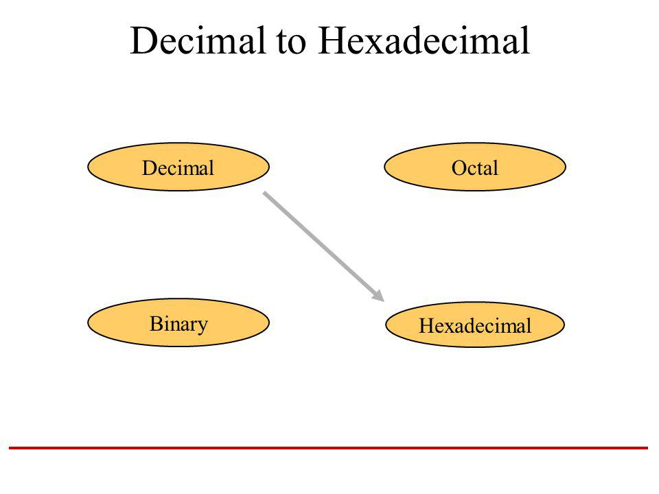 Decimal to Hexadecimal Hexadecimal DecimalOctal Binary