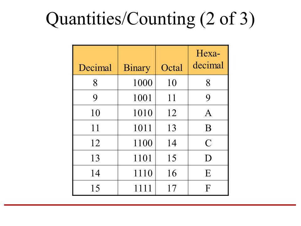 Quantities/Counting (2 of 3) DecimalBinaryOctal Hexa- decimal 81000108 91001119 10101012A 11101113B 12110014C 13110115D 14111016E 15111117F