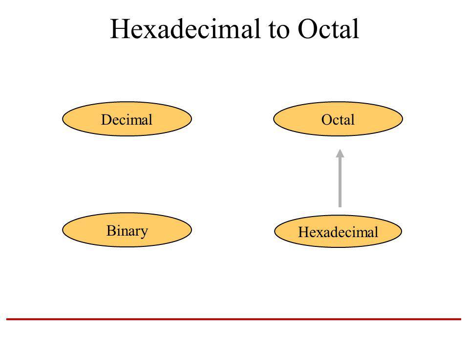 Hexadecimal to Octal Hexadecimal DecimalOctal Binary