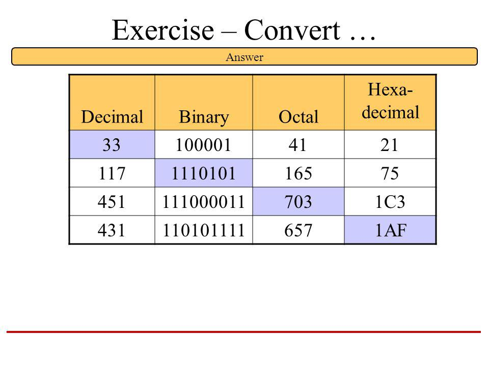 Exercise – Convert … DecimalBinaryOctal Hexa- decimal 331000014121 117111010116575 4511110000117031C3 4311101011116571AF Answer