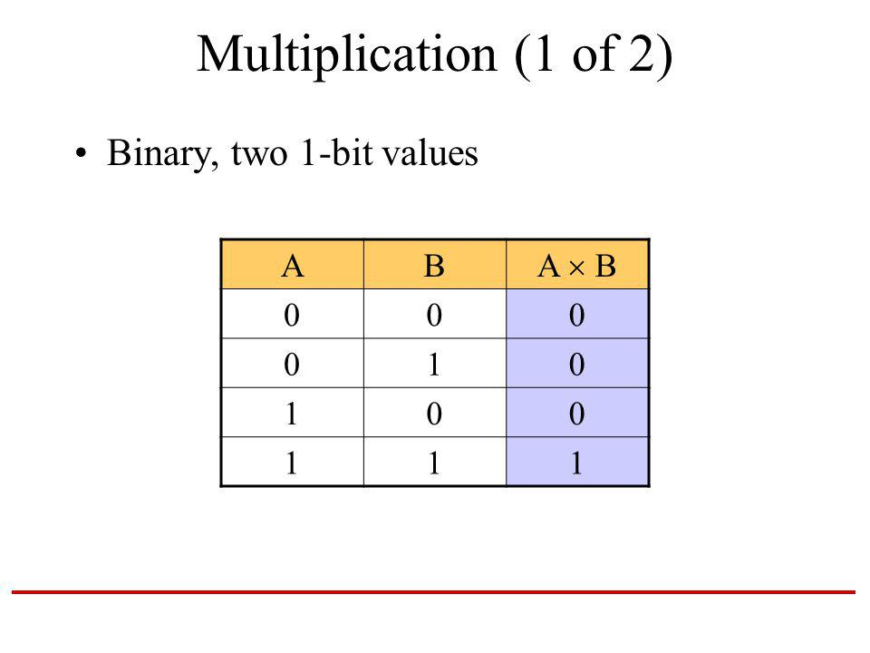 Multiplication (1 of 2) Binary, two 1-bit values AB A B 000 010 100 111