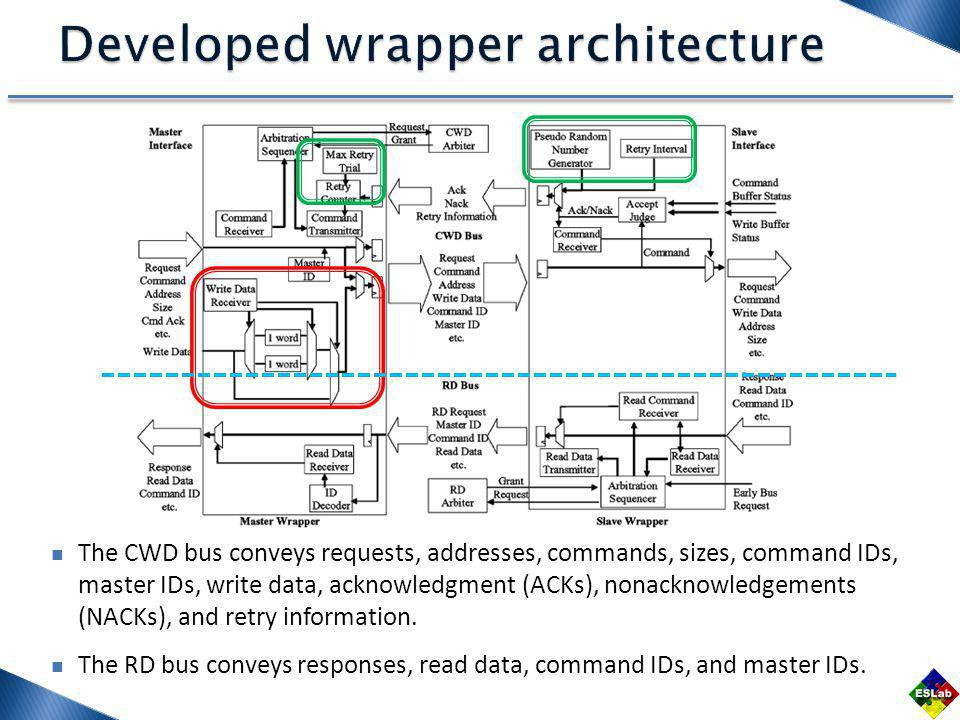 The CWD bus conveys requests, addresses, commands, sizes, command IDs, master IDs, write data, acknowledgment (ACKs), nonacknowledgements (NACKs), and retry information.