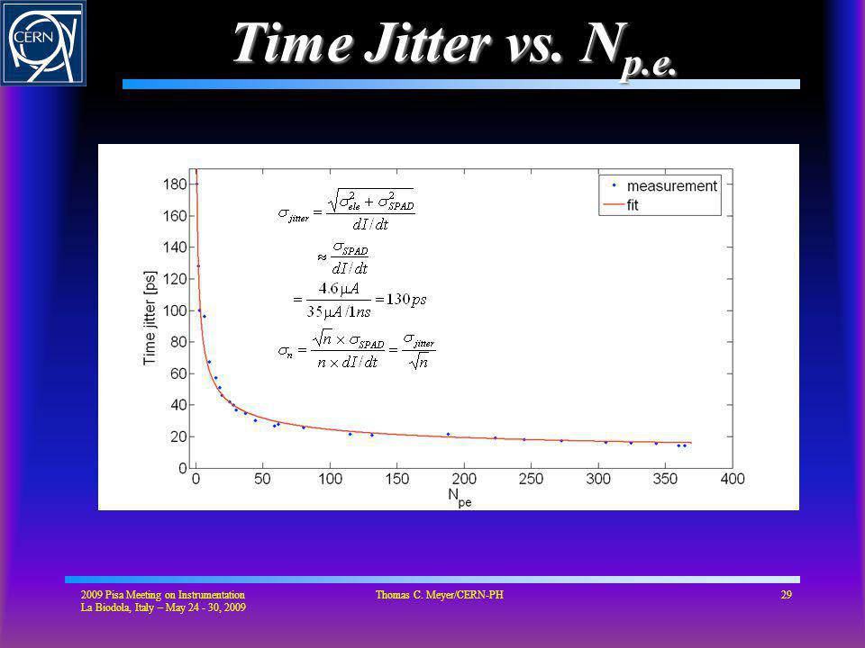 Time Jitter vs. N p.e.