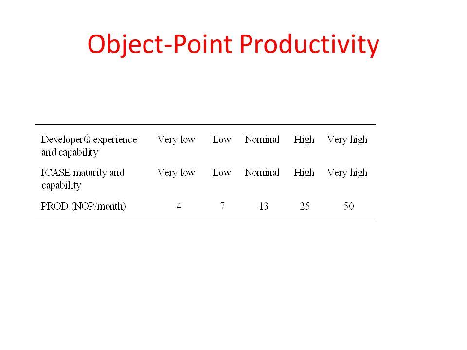 Object-Point Productivity