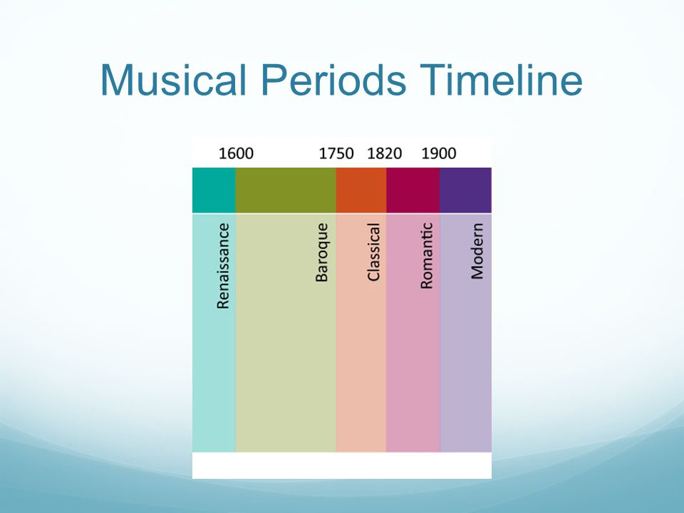Write out the order and the combinations of instruments used in the Haupstimme (main melody) in the first three pages.
