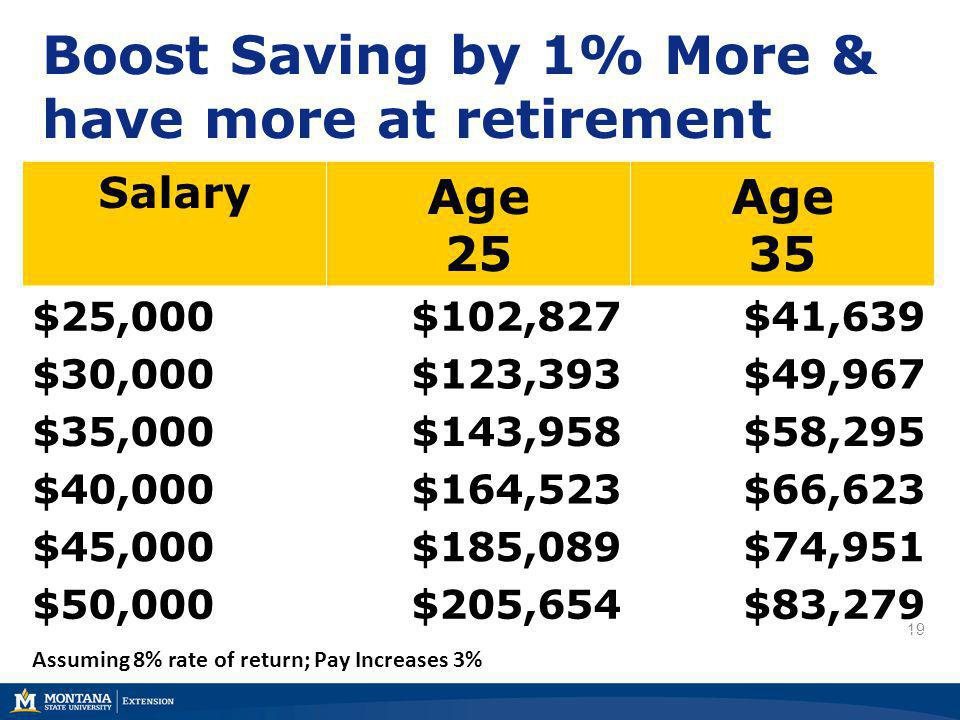 19 Boost Saving by 1% More & have more at retirement Salary Age 25 Age 35 $25,000$102,827$41,639 $30,000$123,393$49,967 $35,000$143,958$58,295 $40,000