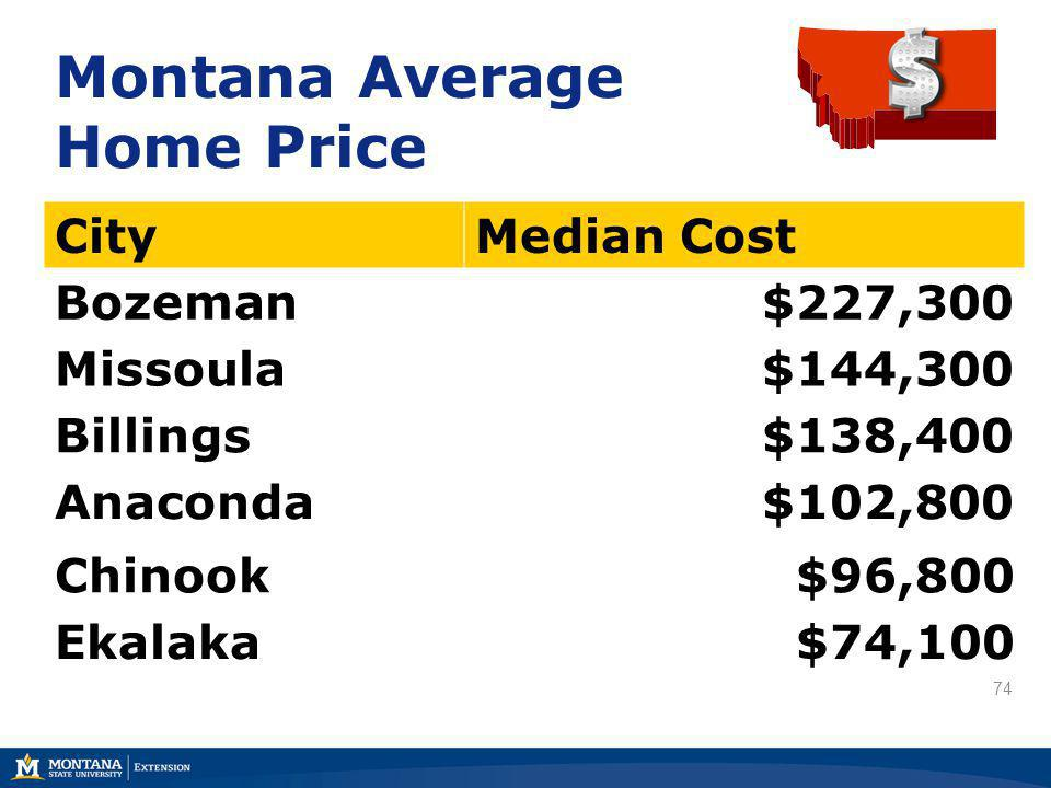 74 Montana Average Home Price CityMedian Cost Bozeman$227,300 Missoula$144,300 Billings$138,400 Anaconda$102,800 Chinook$96,800 Ekalaka$74,100