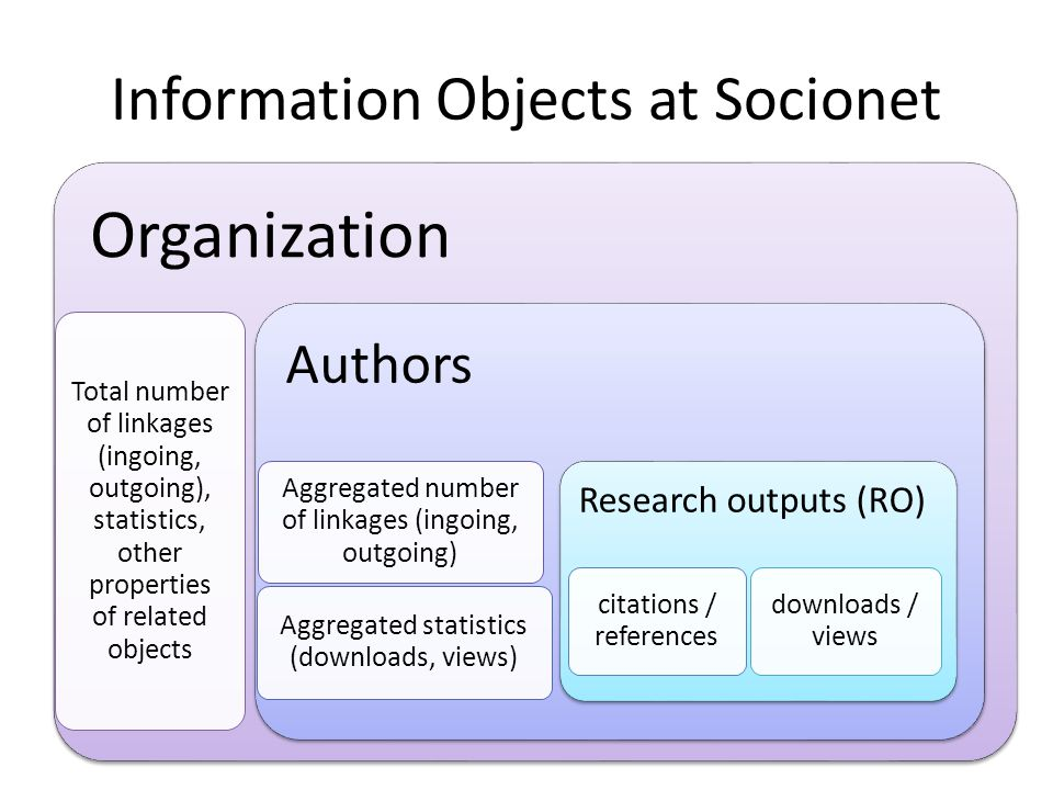 Information Objects at Socionet Organization Total number of linkages (ingoing, outgoing), statistics, other properties of related objects Authors Aggregated number of linkages (ingoing, outgoing) Aggregated statistics (downloads, views) Research outputs (RO) citations / references downloads / views