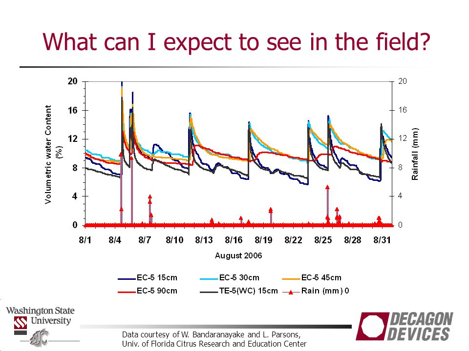 Data courtesy of W. Bandaranayake and L. Parsons, Univ. of Florida Citrus Research and Education Center What can I expect to see in the field?