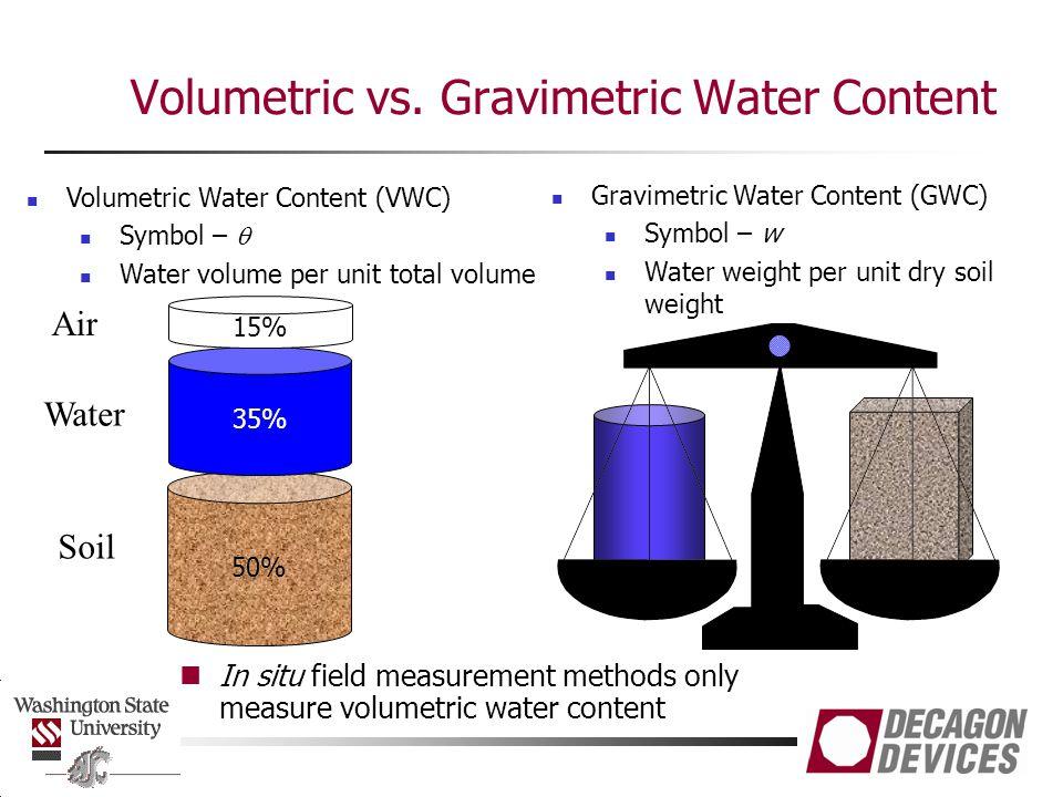 Volumetric vs. Gravimetric Water Content In situ field measurement methods only measure volumetric water content Volumetric Water Content (VWC) Symbol