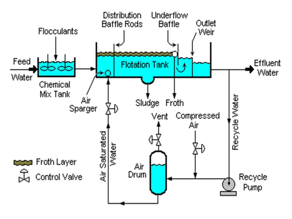 To be effective on a given ore slurry, the surfactants are chosen based upon their selective wetting of the types of particles to be separated.