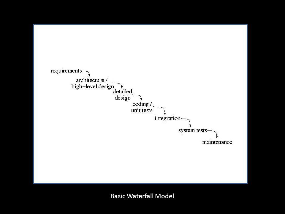 Basic Waterfall Model