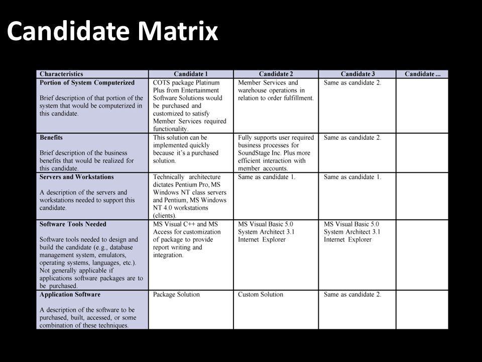 Candidate Matrix