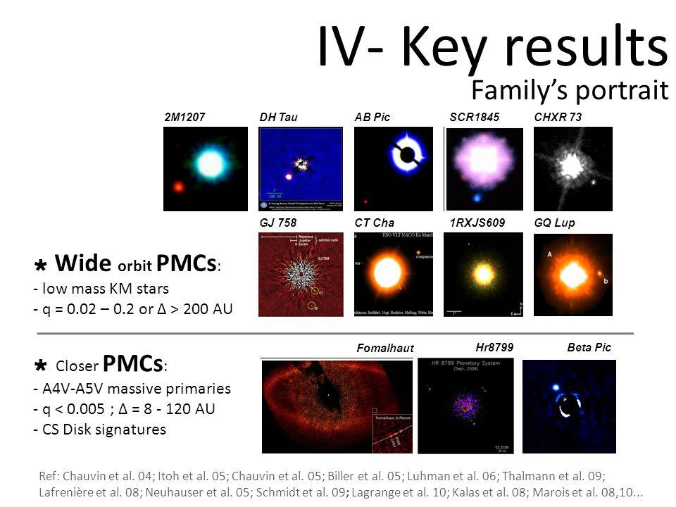 Beta Pic Hr8799 Fomalhaut Wide orbit PMCs : - low mass KM stars - q = 0.02 – 0.2 or Δ > 200 AU Closer PMCs : - A4V-A5V massive primaries - q < 0.005 ; Δ = 8 - 120 AU - CS Disk signatures IV- Key results 2M1207DH TauAB PicSCR1845CHXR 73 GQ Lup1RXJS609CT ChaGJ 758 Ref: Chauvin et al.