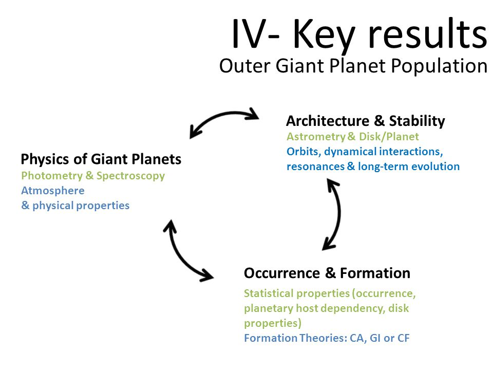 Outer Giant Planet Population Physics of Giant Planets Occurrence & Formation Architecture & Stability Statistical properties (occurrence, planetary host dependency, disk properties) Formation Theories: CA, GI or CF Astrometry & Disk/Planet Orbits, dynamical interactions, resonances & long-term evolution Photometry & Spectroscopy Atmosphere & physical properties IV- Key results