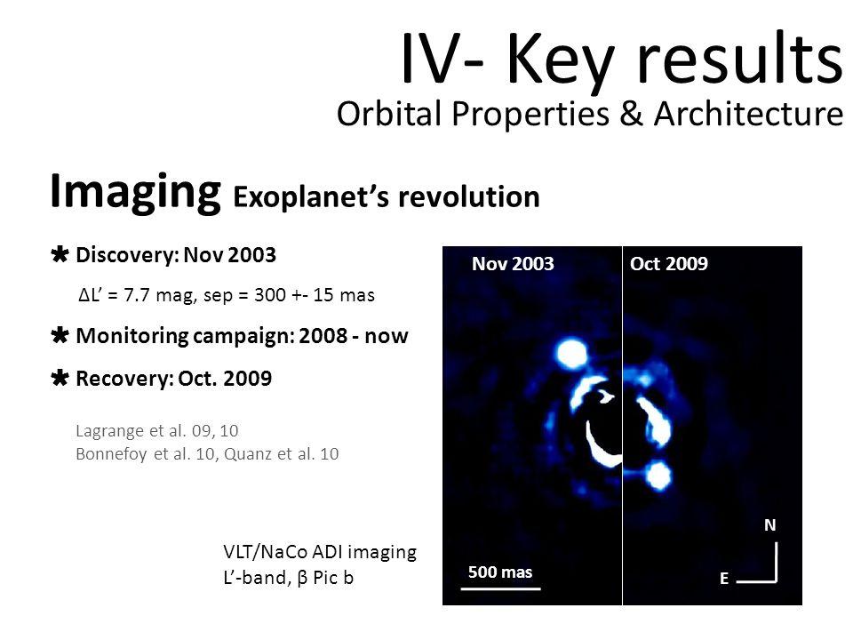 IV- Key results Nov 2003Oct 2009 500 mas N E Imaging Exoplanets revolution Lagrange et al.