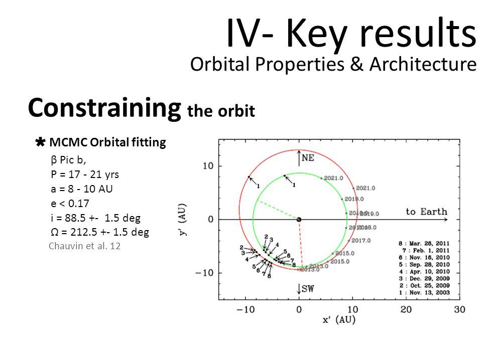 IV- Key results Constraining the orbit Orbital Properties & Architecture MCMC Orbital fitting β Pic b, P = 17 - 21 yrs a = 8 - 10 AU e < 0.17 i = 88.5 +- 1.5 deg = 212.5 +- 1.5 deg Chauvin et al.