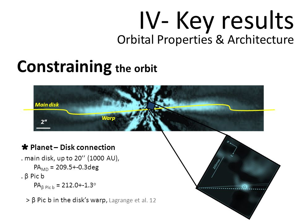 IV- Key results Constraining the orbit Orbital Properties & Architecture Planet – Disk connection.