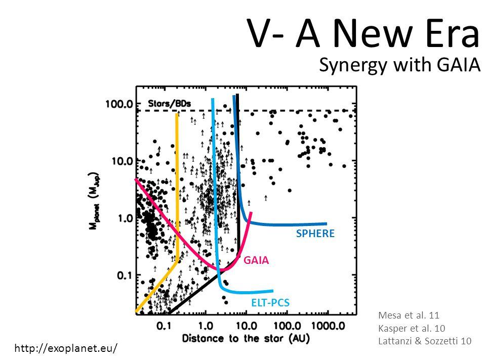 V- A New Era Synergy with GAIA SPHERE ELT-PCS GAIA http://exoplanet.eu/ Mesa et al.