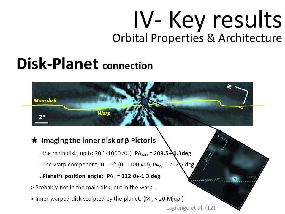 IV- Key results Nov 2003Oct 2009 500 mas N E Disk-Planet connection Orbital Properties & Architecture Oct 2009 N E 2 Imaging the inner disk of β Pictoris.