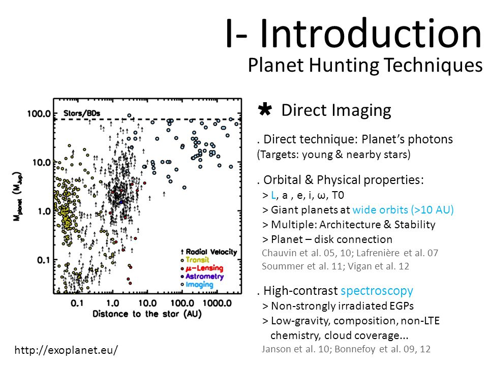 I- Introduction Planet Hunting Techniques http://exoplanet.eu/ Direct Imaging.