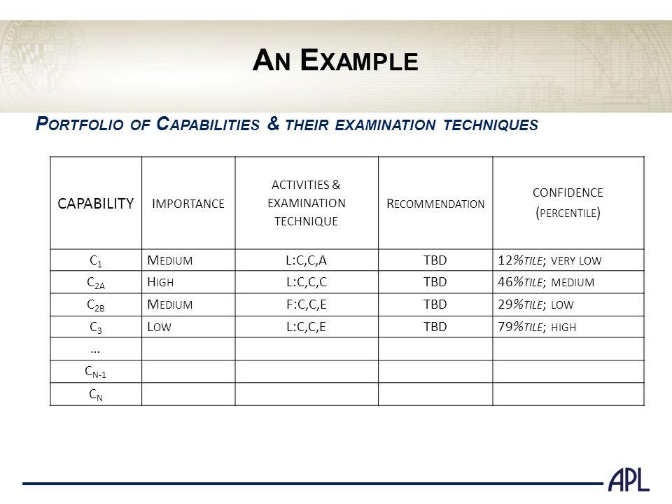 A N E XAMPLE P ORTFOLIO OF C APABILITIES & THEIR EXAMINATION TECHNIQUES CAPABILITY I MPORTANCE ACTIVITIES & EXAMINATION TECHNIQUE R ECOMMENDATION CONF