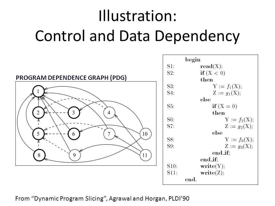 Illustration: Control and Data Dependency PROGRAM DEPENDENCE GRAPH (PDG) From Dynamic Program Slicing, Agrawal and Horgan, PLDI90