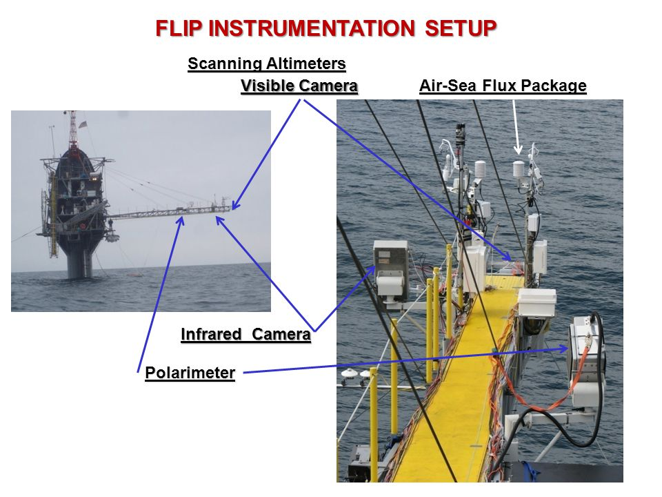FLIP INSTRUMENTATION SETUP Scanning Altimeters Infrared Camera Air-Sea Flux Package Polarimeter Visible Camera