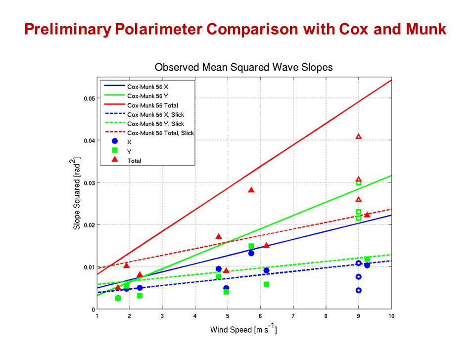 Preliminary Polarimeter Comparison with Cox and Munk