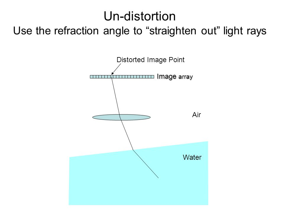 Distorted Image Point Image array Un-distortion Use the refraction angle to straighten out light rays Air Water