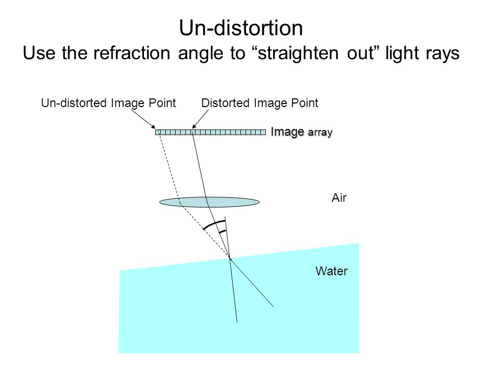 Air Water Distorted Image PointUn-distorted Image Point Image array Un-distortion Use the refraction angle to straighten out light rays
