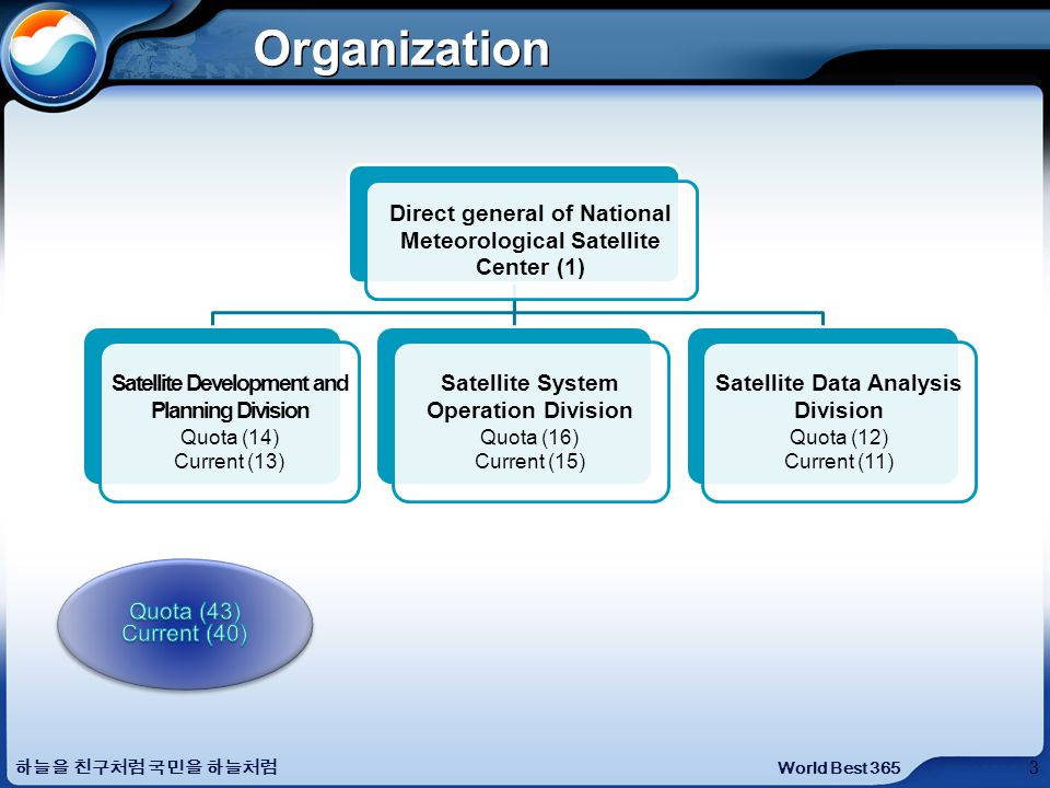 3 World Best 365 Organization Direct general of National Meteorological Satellite Center (1) Satellite Development and Planning Division Quota (14) Current (13) Satellite System Operation Division Quota (16) Current (15) Satellite Data Analysis Division Quota (12) Current (11)