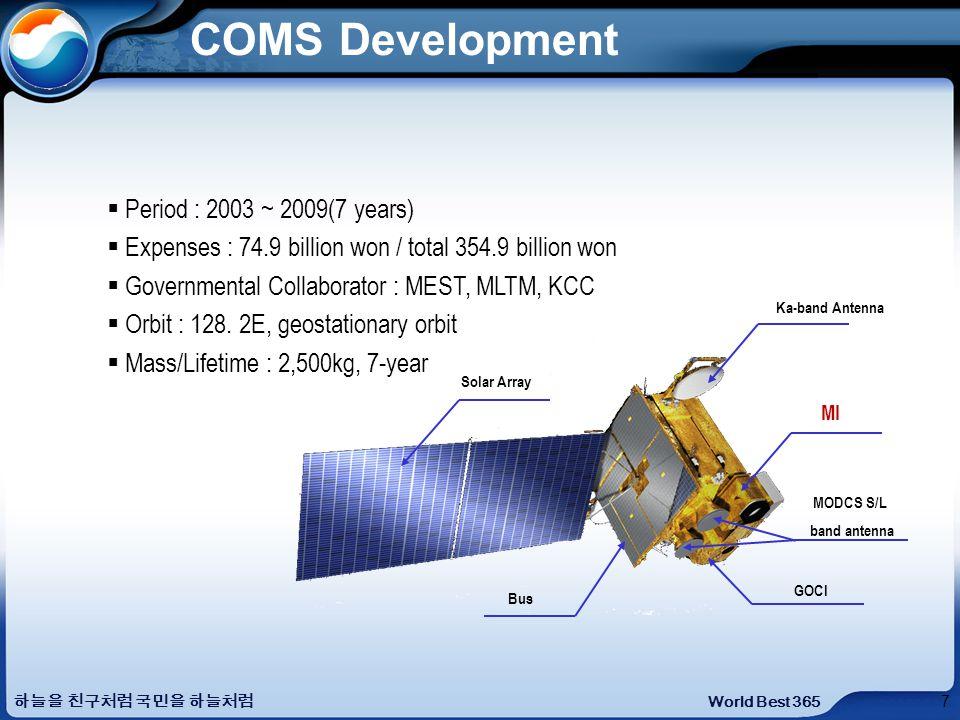 COMS Development Ka-band Antenna MI GOCI Solar Array Bus MODCS S/L band antenna Period : 2003 ~ 2009(7 years) Expenses : 74.9 billion won / total 354.9 billion won Governmental Collaborator : MEST, MLTM, KCC Orbit : 128.