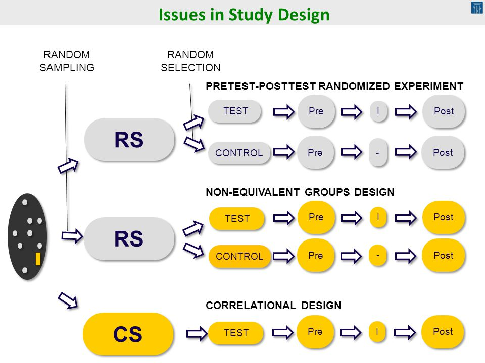 RS TEST Pre CONTROL Pre I I I I - - Post Pre - - Post CS TEST Pre I I Post CONTROL RANDOM SAMPLING RANDOM SELECTION PRETEST-POSTTEST RANDOMIZED EXPERI