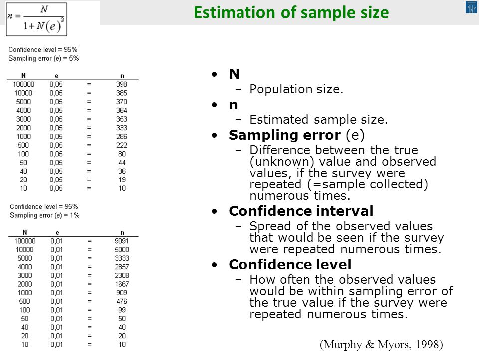 Estimation of sample size N –Population size. n –Estimated sample size. Sampling error (e) –Difference between the true (unknown) value and observed v