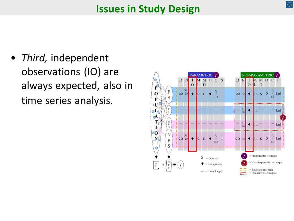 Third, independent observations (IO) are always expected, also in time series analysis.
