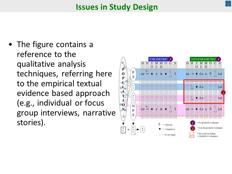 The figure contains a reference to the qualitative analysis techniques, referring here to the empirical textual evidence based approach (e.g., individual or focus group interviews, narrative stories).
