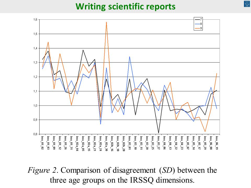 Figure 2. Comparison of disagreement (SD) between the three age groups on the IRSSQ dimensions. Writing scientific reports
