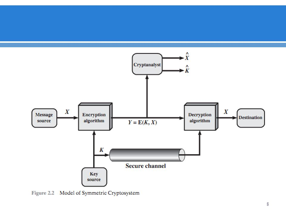 Cryptographic systems are characterized along three independent dimensions: 1.