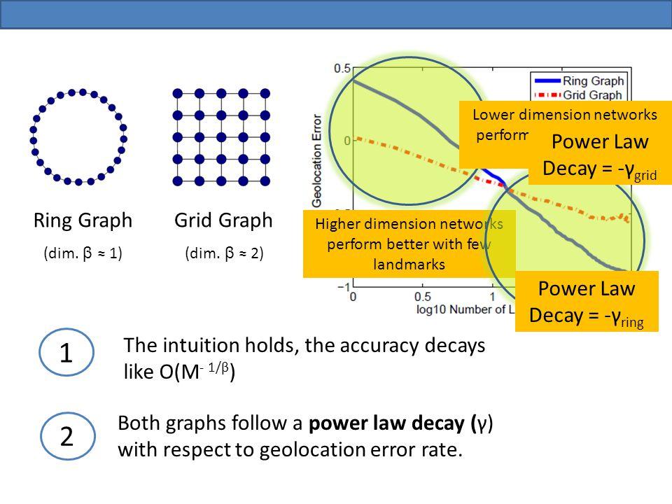 (M) Ring Graph (dim. β 1) Grid Graph (dim.