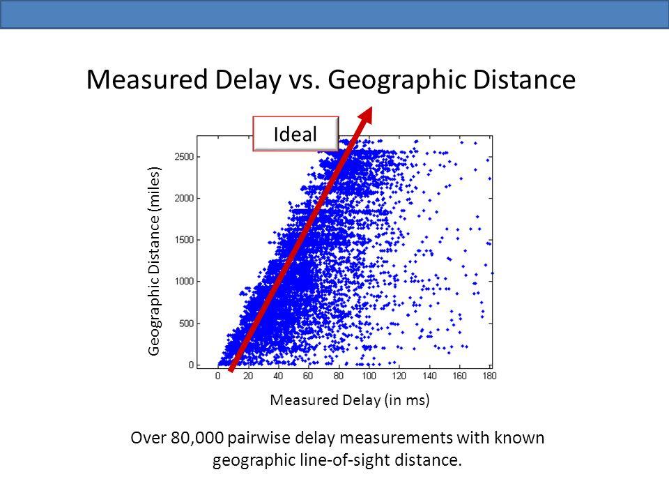 Measured Delay vs.