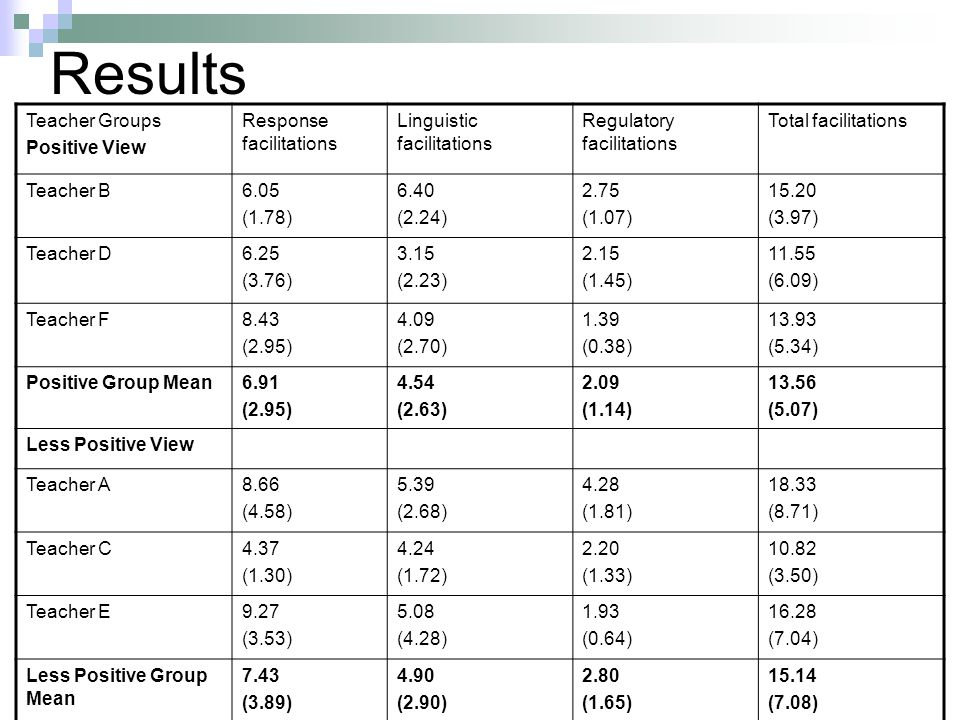 Results Teacher Groups Positive View Response facilitations Linguistic facilitations Regulatory facilitations Total facilitations Teacher B6.05 (1.78)
